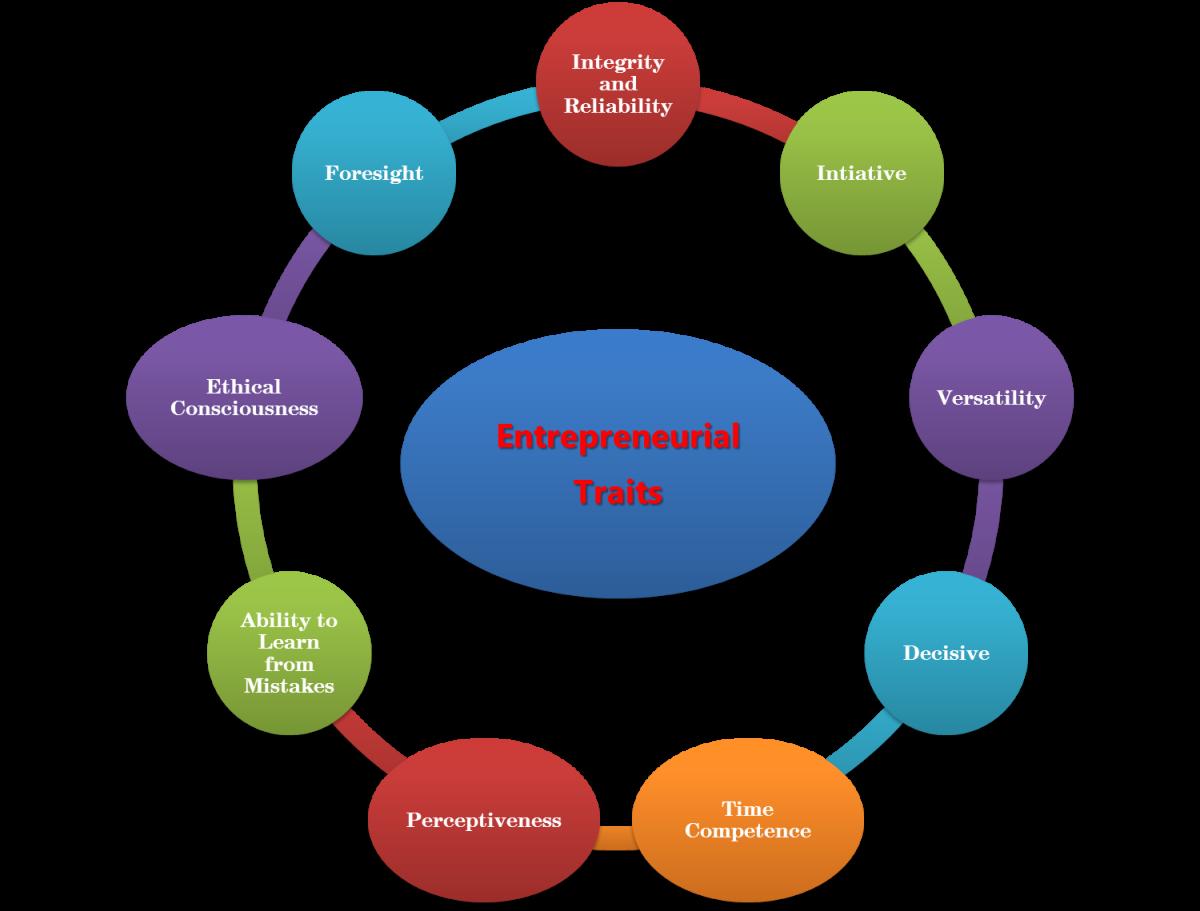 45390c679b88 Summary of 9 Entrepreneurial Traits – Successful Entrepreneur